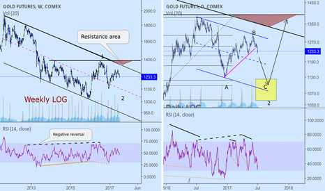 GC2!: Gold:expecting more downside ahead