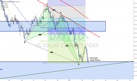 DXY: Dollar bounces from support