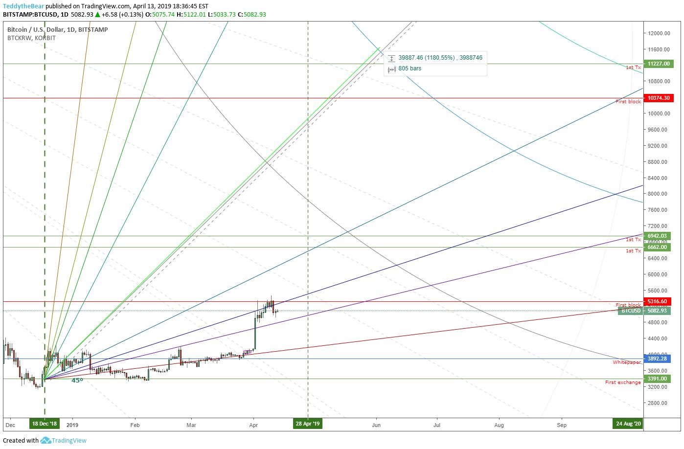 Tron Cryptocurrency kainų prognozavimas į btc usd vertė tron trx naujienos