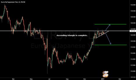 EURJPY: EURJPY: ascending triangle.