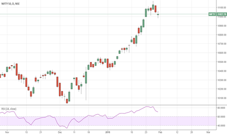 NIFTY: NIFTY 50 Technical Review- Forms Spinning candle