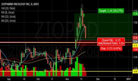 ZIOP: Buy on the Pullback?