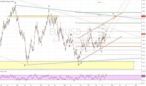 EURUSD: Euro Elliott Wave B targeting 1.45