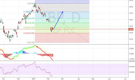BP: BP - Possible Short Term Gain Setup
