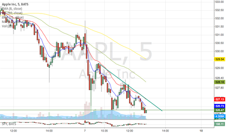 AAPL: 5min descending triangle