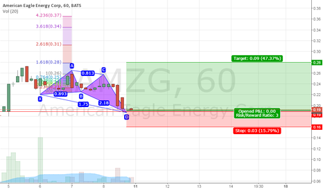 AMZG: Weak Butterfly Pattern, American Eagle Energy Corp (AMZG), 60min
