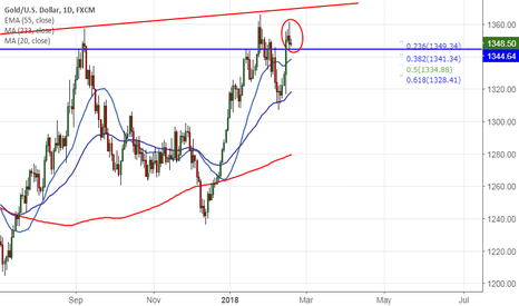 XAUUSD: Gold trades weak on dollar recovery, good to sell on rallies