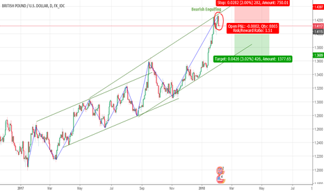 GBPUSD: GBPUSD opportunity for short