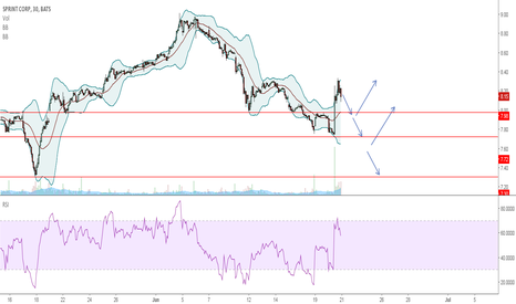 S: Sprint Possible short