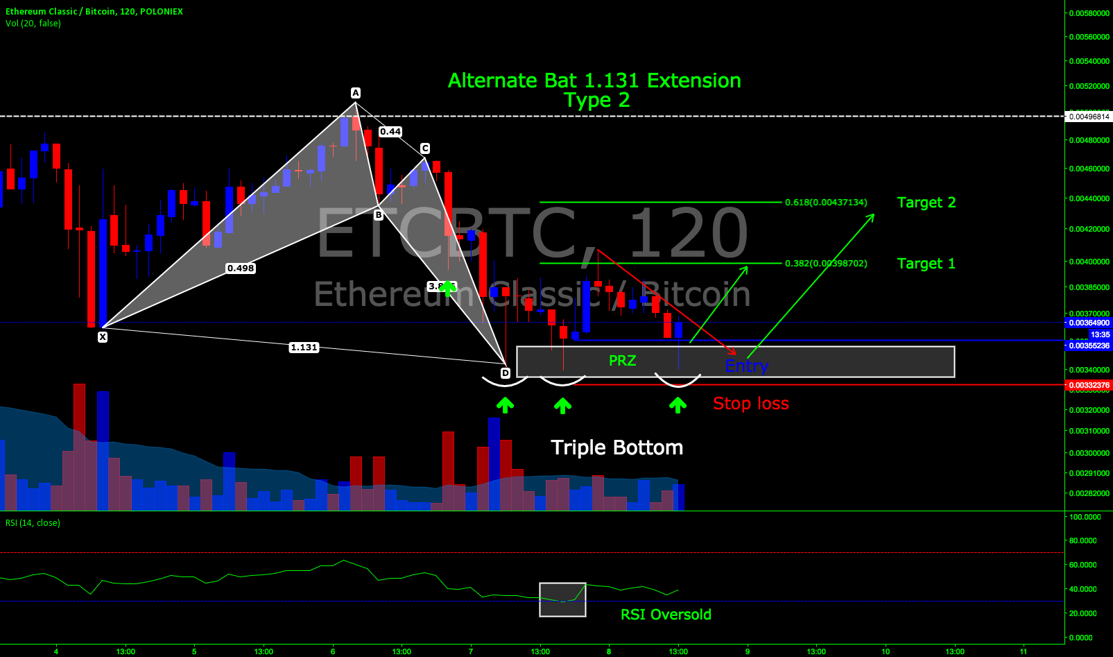 Bullish Alternate Bat: ETC/BTC pair/120 minute time frame