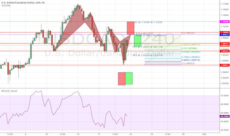 USDCAD: Potential Cypher to Short USDCAD 4H