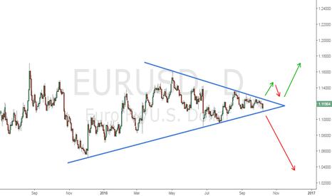 EURUSD: EURUSD   Esperando el Rompimiento...