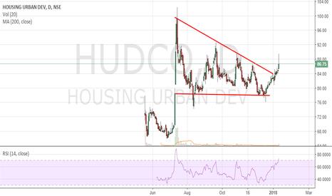 HUDCO: Hudco - Chart 2 - A different BO