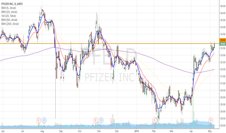PFE: PFE upside potential after ex-div day