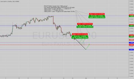 EURUSD: PROFITABLE LEVELS FOR EURUSD (26-06-13)