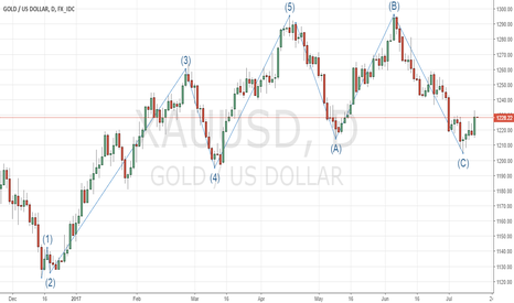 XAUUSD: Gold as on 14th July