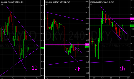 DXY: Long US Dollar Index (short  EURUSD, long USDCHF, long USDZAR)