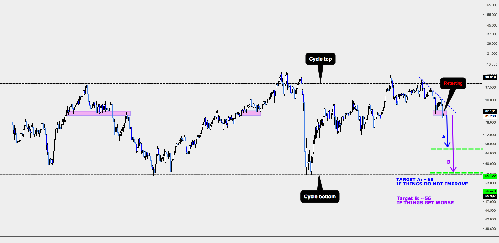 AUDJPY IS A PHENOMENAL LONG TERM SHORT OPPORTUNITY