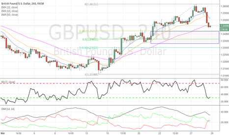 GBPUSD: GBPUSD - Long trade setting up