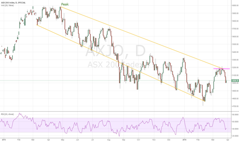AXJO: ASX200 Capped by Negative Trend Line