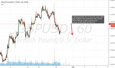 GBPUSD: US time...