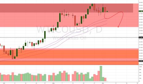 WTICOUSD: OIL - Waiting for a break (5/12/17)