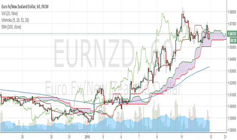 EURNZD: Waiting from signals on EURNZD