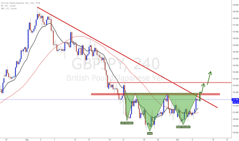 GBPJPY: GBPJPY Possible coming long opportunities