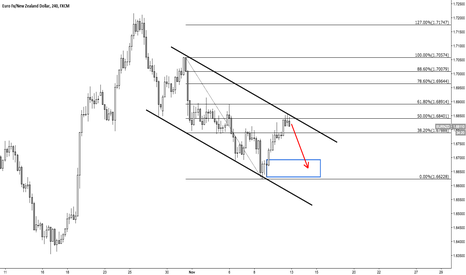EURNZD: EUR/NZD Short possibility
