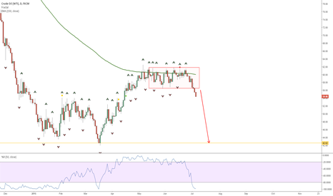 USOIL: Still short OIL