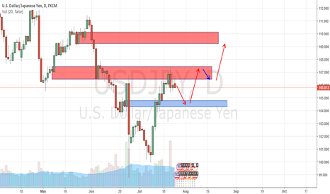 USDJPY: USDJPY SHORT BEARISH MOVE FOLLOWED BY BULLS
