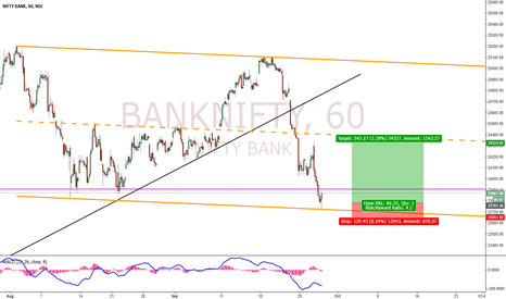 BANKNIFTY: BankNifty Upmove - Correction