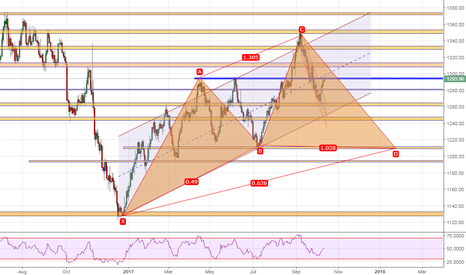 XAUUSD: Is this what we are looking at ?