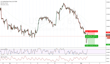 USDCHF: Short USDCHF on possible Retracement