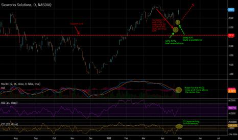 SWKS: SWKS bullish on earnings rpt.