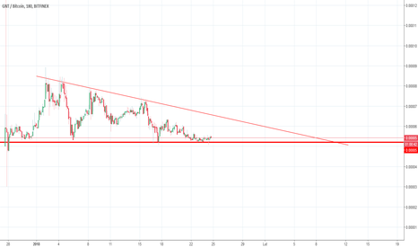 GNTBTC: GNT/BTC TraderSignalKonkurs