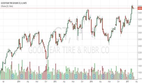 GT: Анализ компании Goodyear Tire & Rubber Co