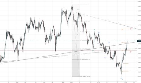 EURUSD: Определяем область продажи евро