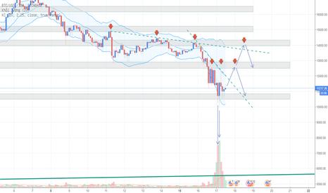 BTCUSD: Phân tích Bitcoin ngày 17/01 - Tiếp tục đỏ lửa?