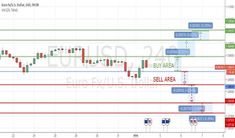 EURUSD: TECHNICAL LEVELS EUR/USD