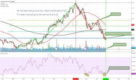 HK: HK Possible Reversal on Retracement/Big Support Level