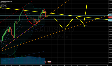 XAUUSD: Gold consolidation between 2016 Bull Trend and 2011 Bear Trend