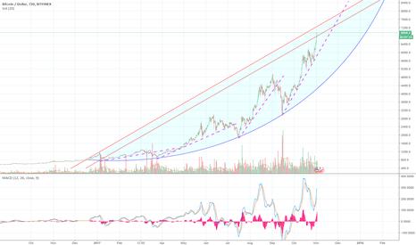 BTCUSD: Bitcoin/USD - Arc pattern prediction
