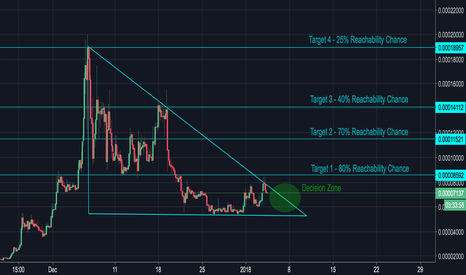EMC2BTC: EMC2 in a Decision Stage - Tricky Trade
