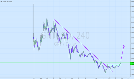 GNTUSD: Golem - what a pretty trendline!