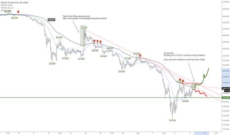 BTCCNY: Resistances congestion on 2H chart. Interesting.