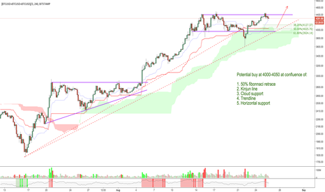 (BTCUSD+BTCUSD+BTCUSD)/3: Next buy zone for Bitcoin