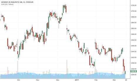 HM_B: H&M Stock Price