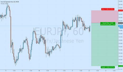 EURJPY: Eurjpy in Sell Trend