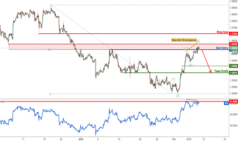 USDCAD: USDCAD right on our selling area, time to sell